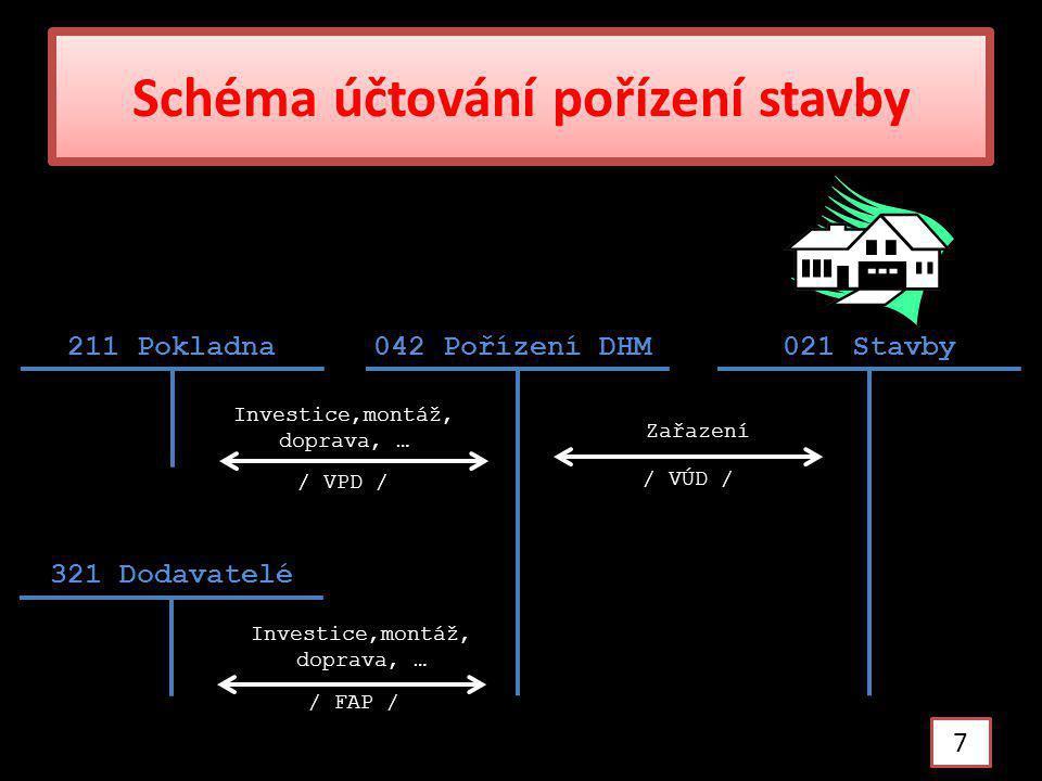 Úkol: procvičte předcházející účtování pořízení stavby a doplňte účty 8 .