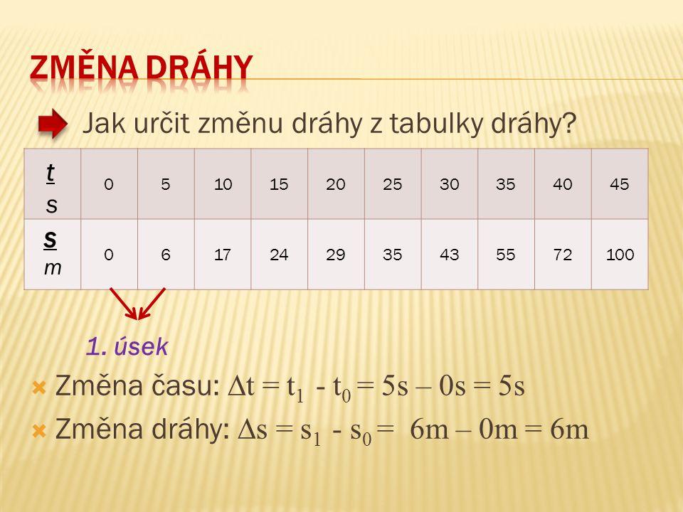 051015202530354045 0617242935435572100 Jak určit změnu dráhy z tabulky dráhy?  Změna času: ∆t = t 1 - t 0 = 5s – 0s = 5s  Změna dráhy: ∆s = s 1 - s