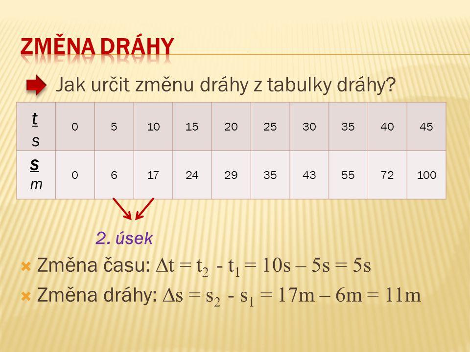 051015202530354045 0617242935435572100 Jak určit změnu dráhy z tabulky dráhy?  Změna času: ∆t = t 2 - t 1 = 10s – 5s = 5s  Změna dráhy: ∆s = s 2 - s