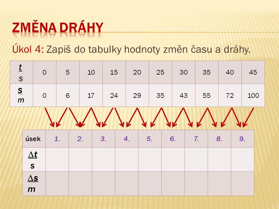 051015202530354045 0617242935435572100 Úkol 4: Zapiš do tabulky hodnoty změn času a dráhy.