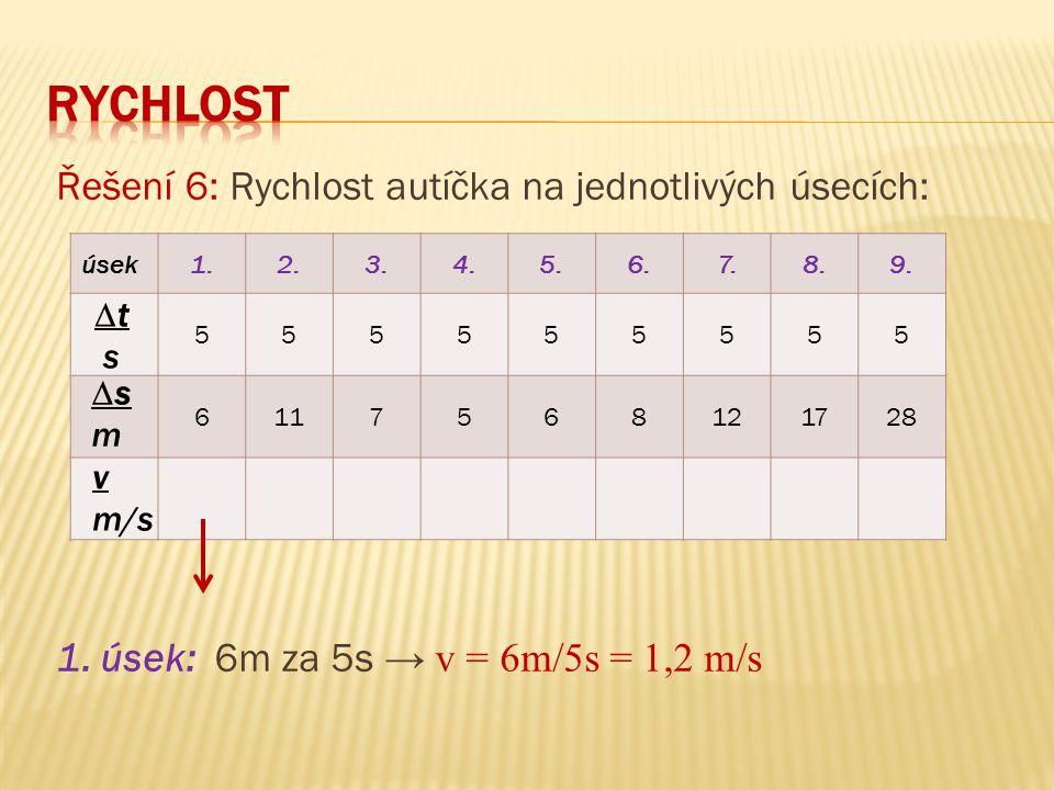 úsek1.2.3.4.5.6.7.8.9. 555555555 6117568121728 Řešení 6: Rychlost autíčka na jednotlivých úsecích: 1. úsek: 6m za 5s → v = 6m/5s = 1,2 m/s v m/s ∆t s