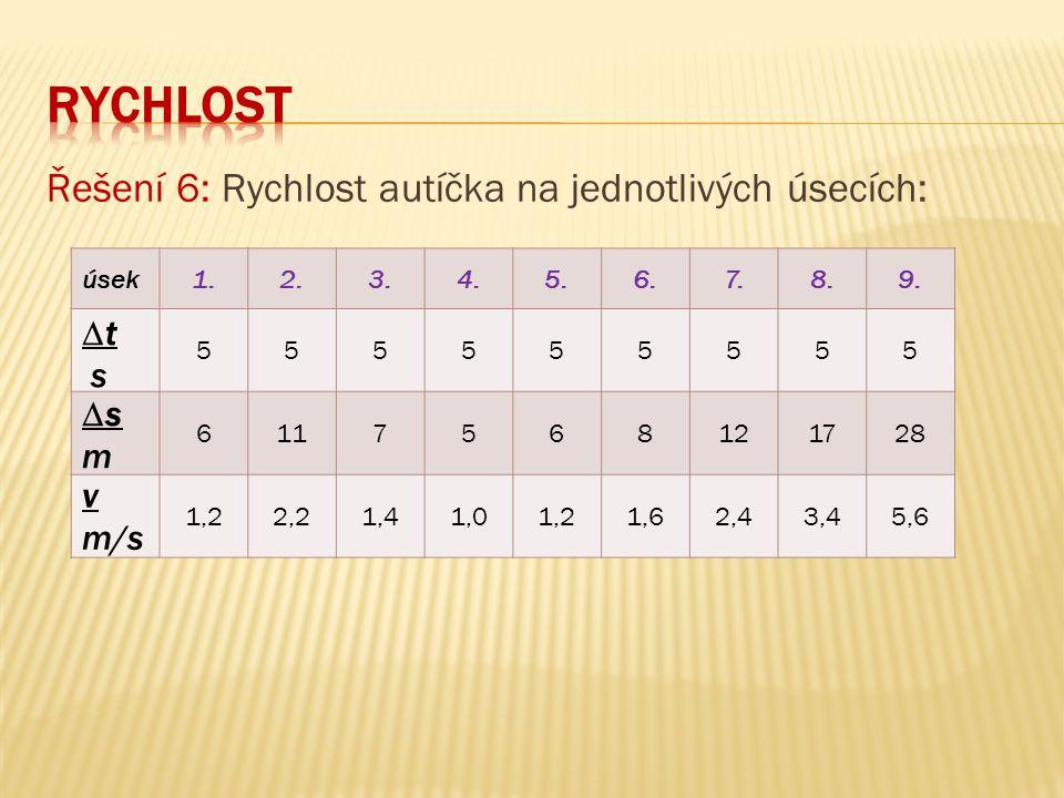 Řešení 6: Rychlost autíčka na jednotlivých úsecích: úsek1.2.3.4.5.6.7.8.9. 555555555 6117568121728 1,22,21,41,01,21,62,43,45,6 ∆t s ∆s m v m/s