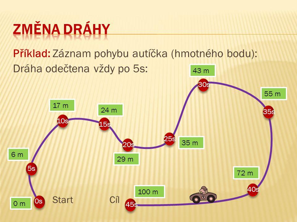 Příklad: Záznam pohybu autíčka (hmotného bodu): Dráha odečtena vždy po 5s: Start Cíl 0 m 6 m 43 m 17 m 24 m 29 m 35 m 55 m 72 m 100 m 0s 30s 5s 10s 40