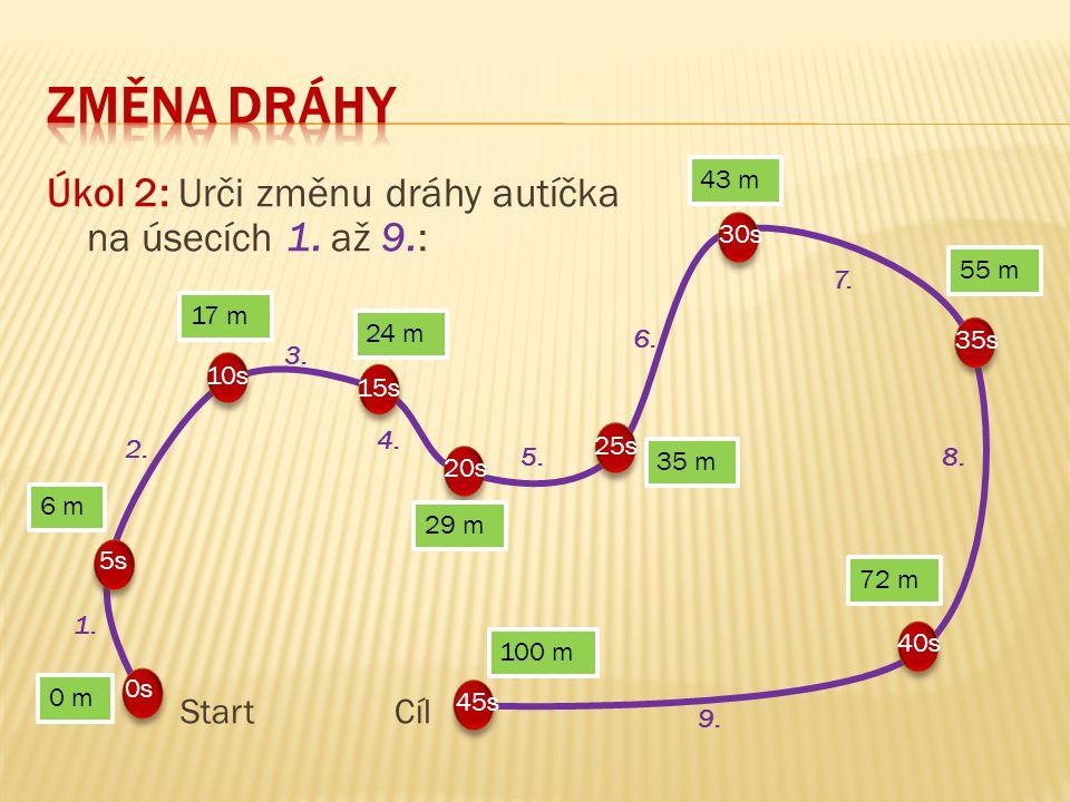 Úkol 2: Urči změnu dráhy autíčka na úsecích 1. až 9.: Start Cíl 0 m 6 m 43 m 17 m 24 m 29 m 35 m 55 m 72 m 100 m 0s 30s 5s 10s 40s 25s 20s 15s 45s 35s