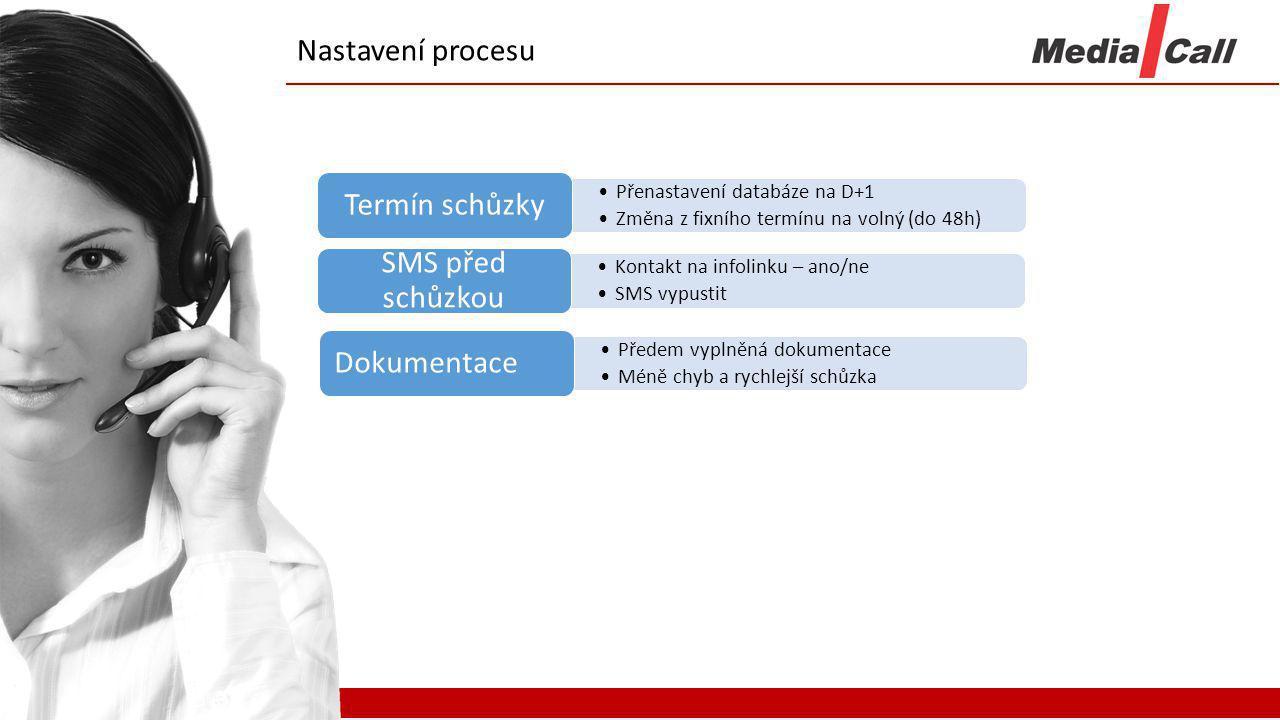 Nastavení procesu Přenastavení databáze na D+1 Změna z fixního termínu na volný (do 48h) Termín schůzky Kontakt na infolinku – ano/ne SMS vypustit SMS