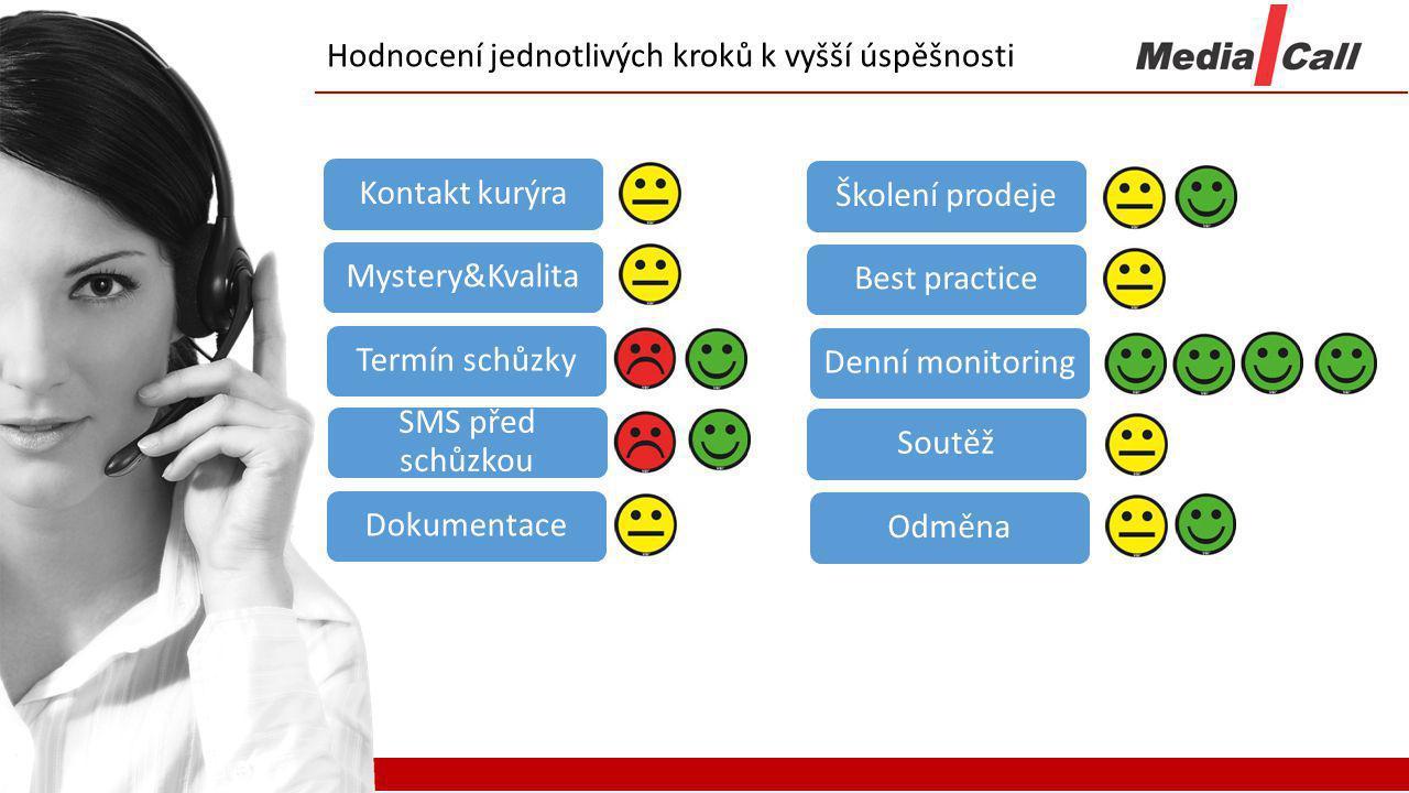 Hodnocení jednotlivých kroků k vyšší úspěšnosti Kontakt kurýraMystery&KvalitaTermín schůzky SMS před schůzkou DokumentaceŠkolení prodejeBest practiceD