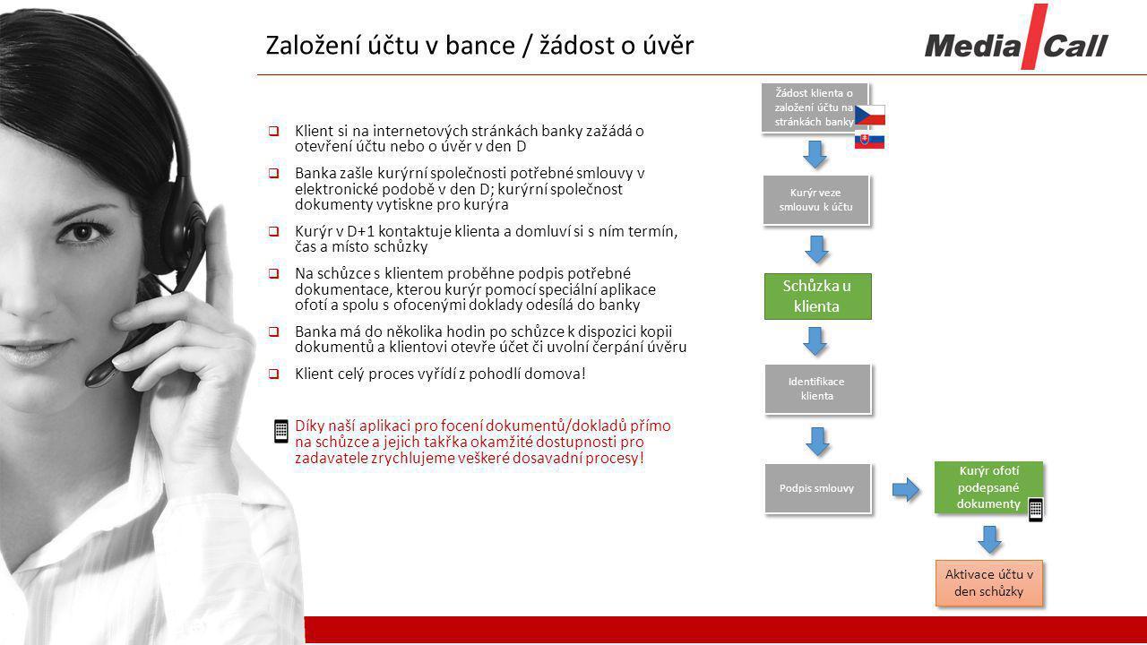 Založení účtu v bance / žádost o úvěr  Klient si na internetových stránkách banky zažádá o otevření účtu nebo o úvěr v den D  Banka zašle kurýrní sp