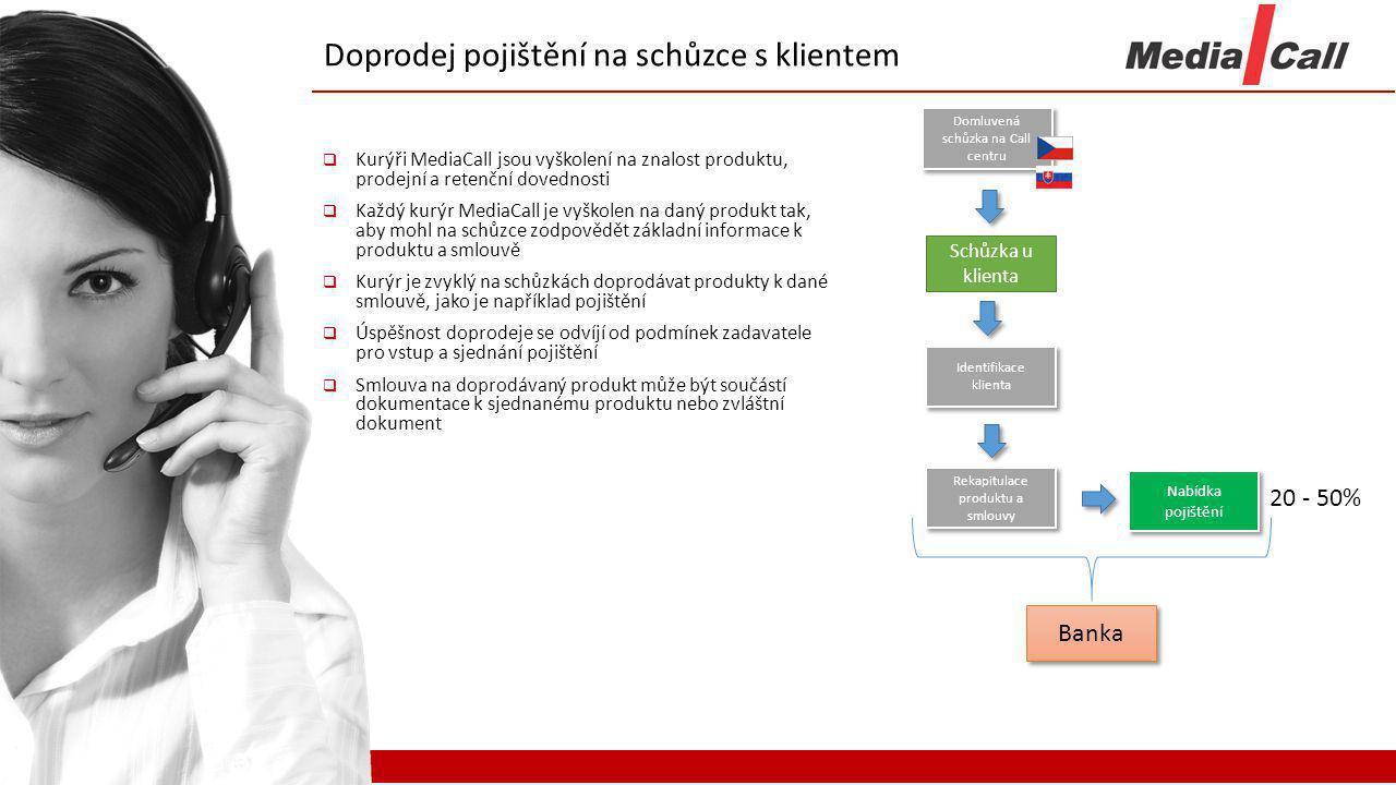 Banka Doprodej pojištění na schůzce s klientem Schůzka u klienta Identifikace klienta Rekapitulace produktu a smlouvy Nabídka pojištění 20 - 50%  Kur
