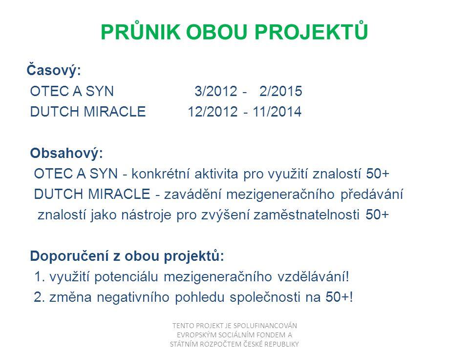 PRŮNIK OBOU PROJEKTŮ Časový: OTEC A SYN 3/2012 - 2/2015 DUTCH MIRACLE 12/2012 - 11/2014 Obsahový: OTEC A SYN - konkrétní aktivita pro využití znalostí 50+ DUTCH MIRACLE - zavádění mezigeneračního předávání znalostí jako nástroje pro zvýšení zaměstnatelnosti 50+ Doporučení z obou projektů: 1.