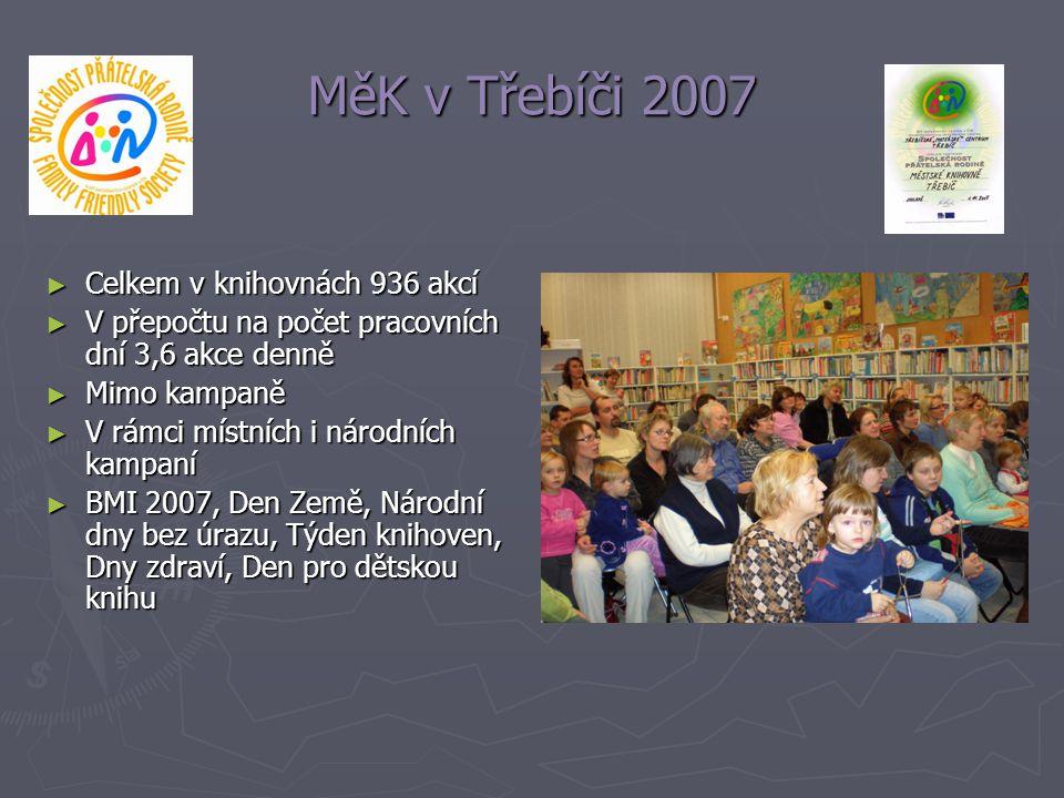 MěK v Třebíči 2007 ► Celkem v knihovnách 936 akcí ► V přepočtu na počet pracovních dní 3,6 akce denně ► Mimo kampaně ► V rámci místních i národních ka