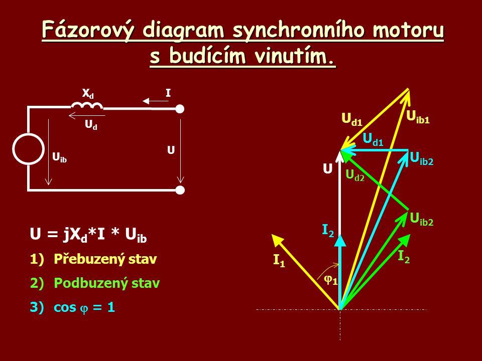 Fázorový diagram synchronního motoru s budícím vinutím. U = jX d *I * U ib 1) Přebuzený stav 2)Podbuzený stav 3)cos  = 1 U ib UdUd U XdXd I U I1I1 U