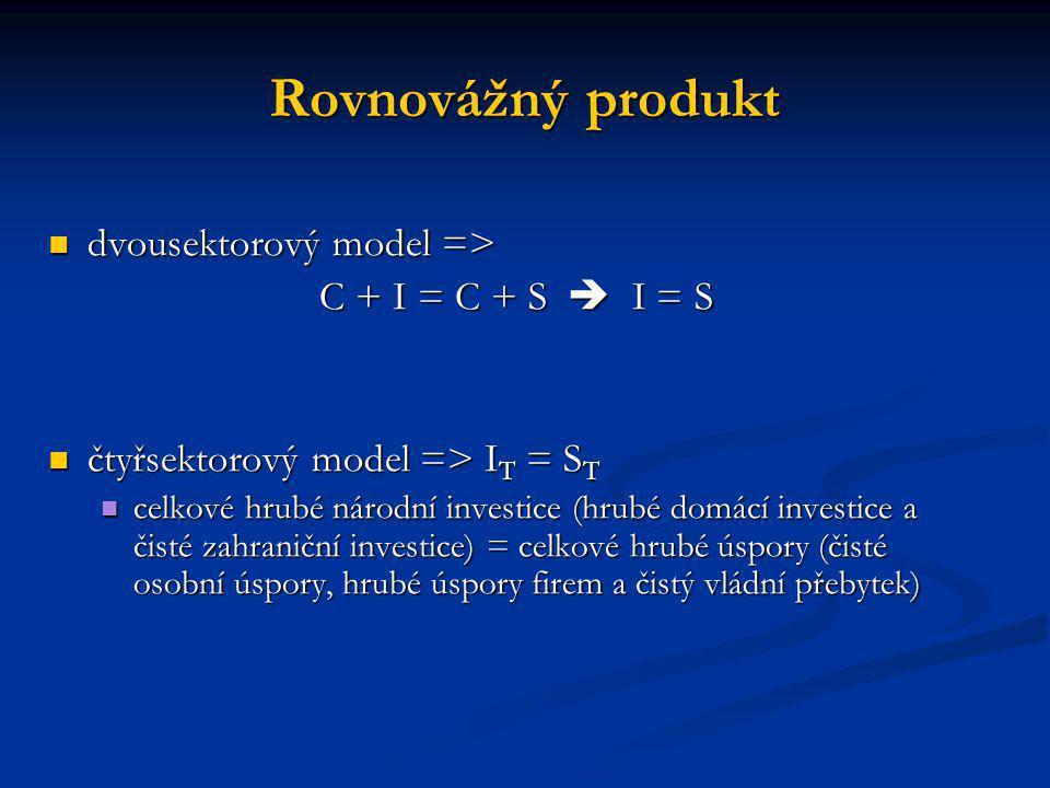 Rovnovážný produkt dvousektorový model => dvousektorový model => C + I = C + S  I = S čtyřsektorový model => I T = S T čtyřsektorový model => I T = S