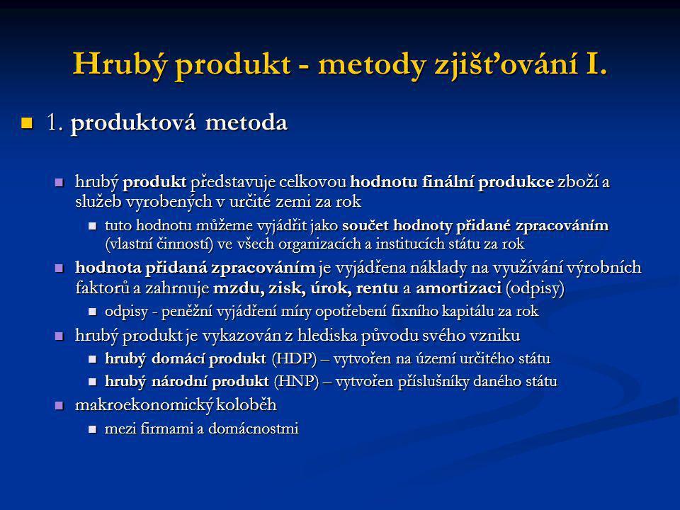 Hrubý produkt - metody zjišťování I. 1. produktová metoda 1. produktová metoda hrubý produkt představuje celkovou hodnotu finální produkce zboží a slu