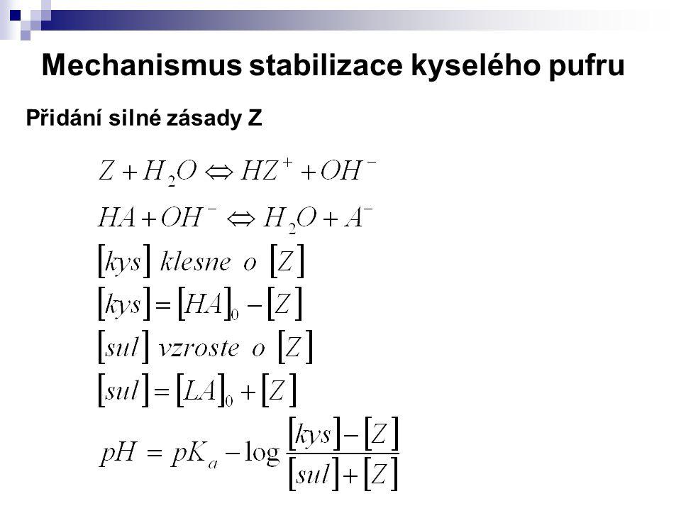 Mechanismus stabilizace kyselého pufru Přidání silné zásady Z