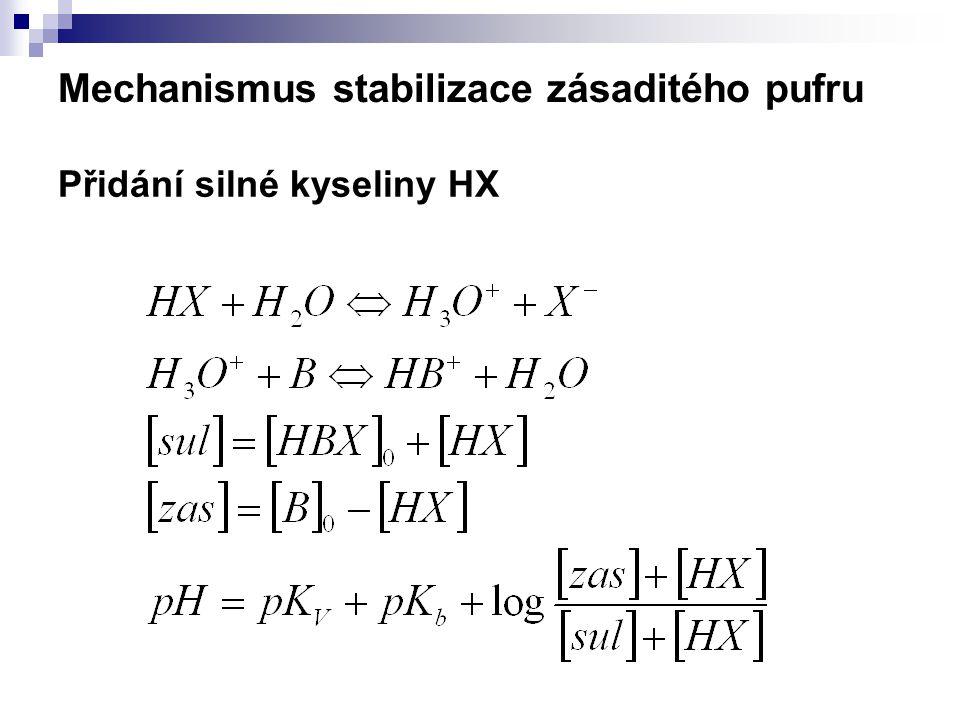 Mechanismus stabilizace zásaditého pufru Přidání silné kyseliny HX