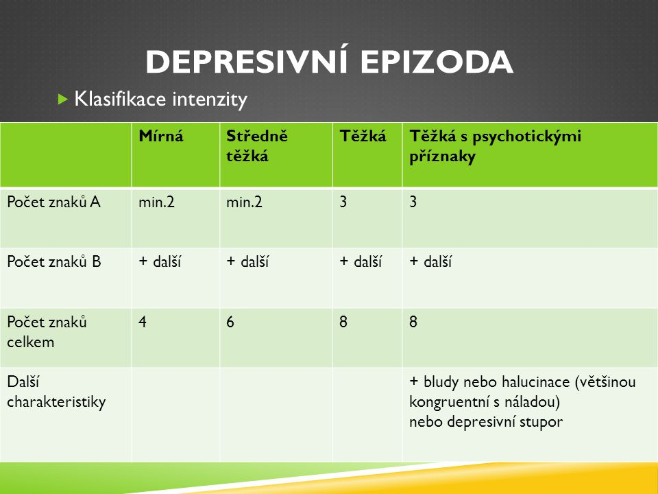DEPRESIVNÍ EPIZODA  Klasifikace intenzity MírnáStředně těžká TěžkáTěžká s psychotickými příznaky Počet znaků Amin.2 33 Počet znaků B+ další Počet zna