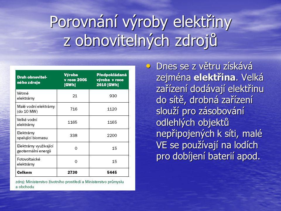 Porovnání výroby elektřiny z obnovitelných zdrojů Dnes se z větru získává zejména elektřina. Velká zařízení dodávají elektřinu do sítě, drobná zařízen