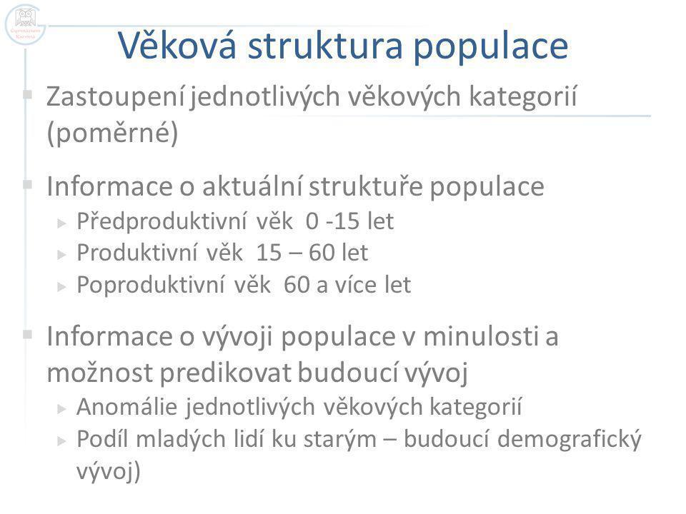 Věková struktura populace  Zastoupení jednotlivých věkových kategorií (poměrné)  Informace o aktuální struktuře populace  Předproduktivní věk 0 -15