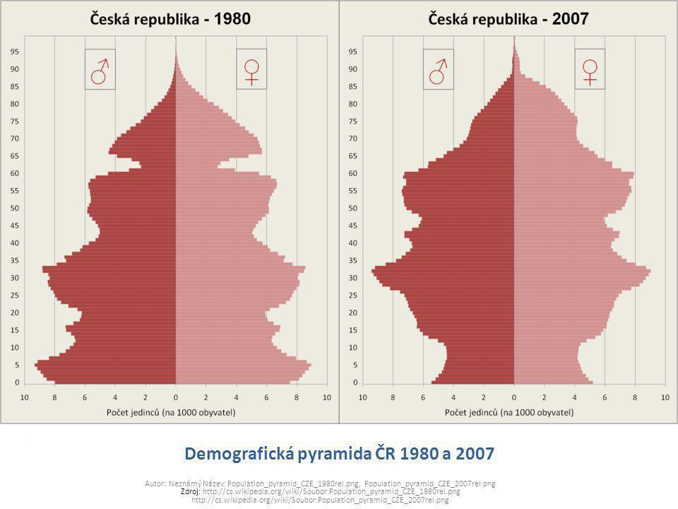 Demografická pyramida ČR 1980 a 2007 Autor: Neznámý Název: Population_pyramid_CZE_1980rel.png, Population_pyramid_CZE_2007rel.png Zdroj: http://cs.wik