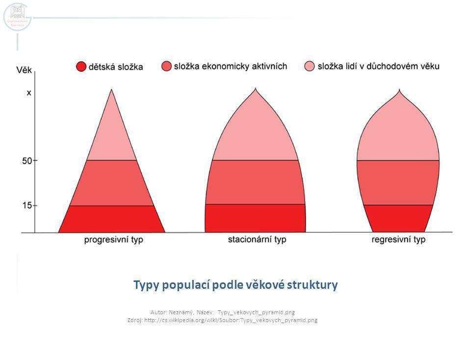 Typy populací podle věkové struktury Autor: Neznámý, Název: Typy_vekovych_pyramid.png Zdroj: http://cs.wikipedia.org/wiki/Soubor:Typy_vekovych_pyramid