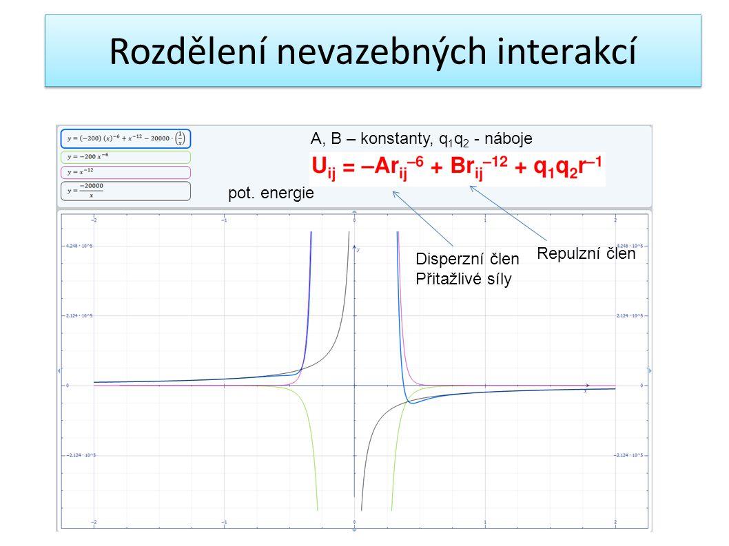 A, B – konstanty, q 1 q 2 - náboje Disperzní člen Přitažlivé síly Repulzní člen pot. energie