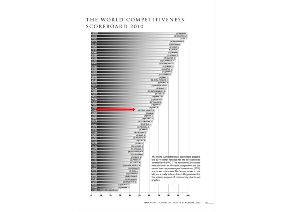 Vývojový kontext (Michael Porter, The Competitive Advantage of Nations, Free Press, 1990 ) Půda, přírodní zdroje, nekvalifikovaná práce Import technologií, zahraniční investice, příliv zahraničního kapitálu Důraz na lidské zdroje, rozvoj vzdělání (zejména terciárního), investice do výzkumu a vývoje s vysokým inovačním potenciálem Ekonomika tažená primárními zdroji Ekonomika tažená investicemi Ekonomika tažená inovacemi Na počátku této fáze se nacházíme