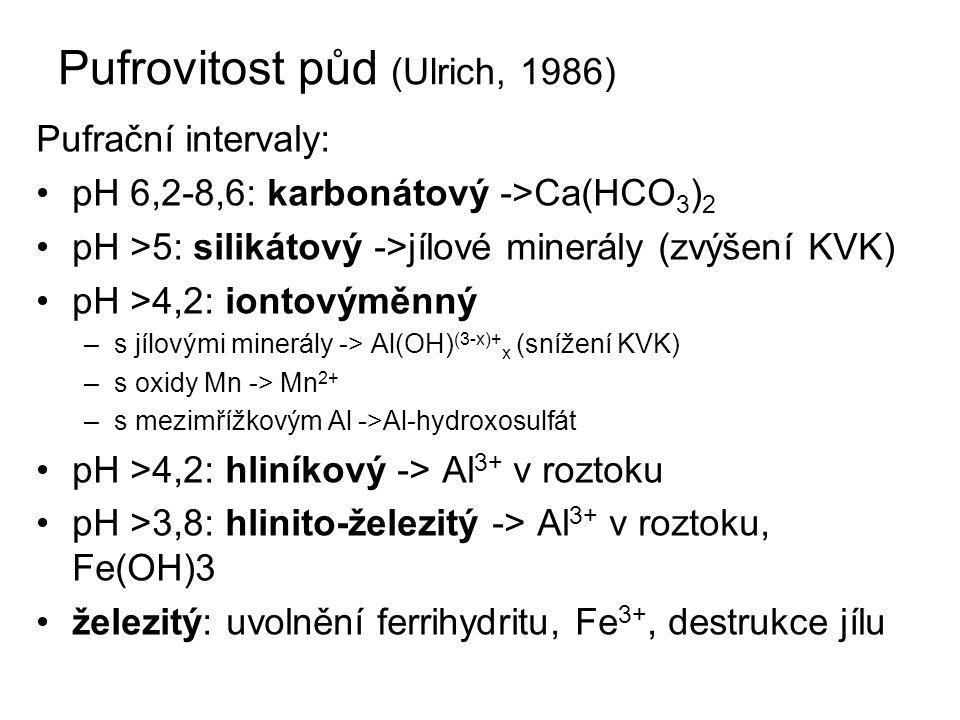 Pufrovitost půd (Ulrich, 1986) Pufrační intervaly: pH 6,2-8,6: karbonátový ->Ca(HCO 3 ) 2 pH >5: silikátový ->jílové minerály (zvýšení KVK) pH >4,2: iontovýměnný –s jílovými minerály -> Al(OH) (3-x)+ x (snížení KVK) –s oxidy Mn -> Mn 2+ –s mezimřížkovým Al ->Al-hydroxosulfát pH >4,2: hliníkový -> Al 3+ v roztoku pH >3,8: hlinito-železitý -> Al 3+ v roztoku, Fe(OH)3 železitý: uvolnění ferrihydritu, Fe 3+, destrukce jílu