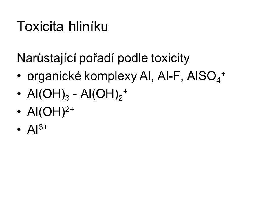 Toxicita hliníku Narůstající pořadí podle toxicity organické komplexy Al, Al-F, AlSO 4 + Al(OH) 3 - Al(OH) 2 + Al(OH) 2+ Al 3+
