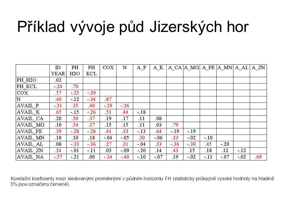 Příklad vývoje půd Jizerských hor Korelační koeficienty mezi sledovanými proměnnými v půdním horizontu FH (statisticky průkazně vysoké hodnoty na hladině 5% jsou označeny červeně).