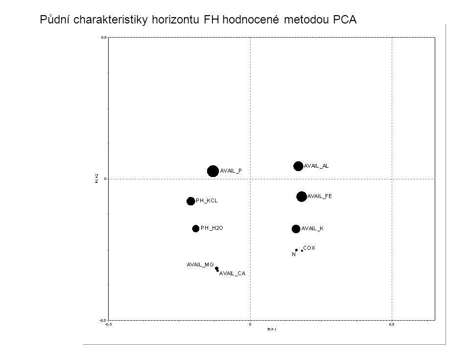 Půdní charakteristiky horizontu FH hodnocené metodou PCA