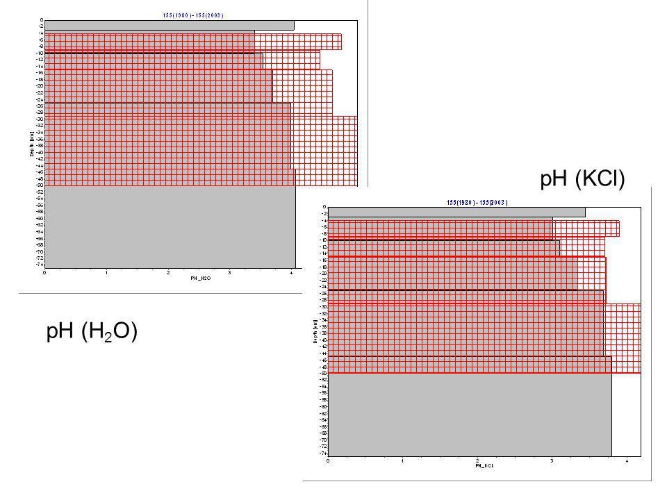 pH (H 2 O) pH (KCl)