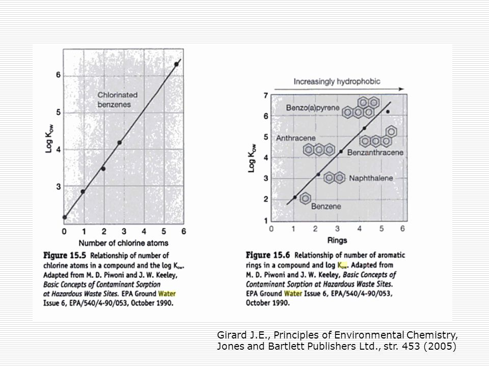 Girard J.E., Principles of Environmental Chemistry, Jones and Bartlett Publishers Ltd., str. 453 (2005)