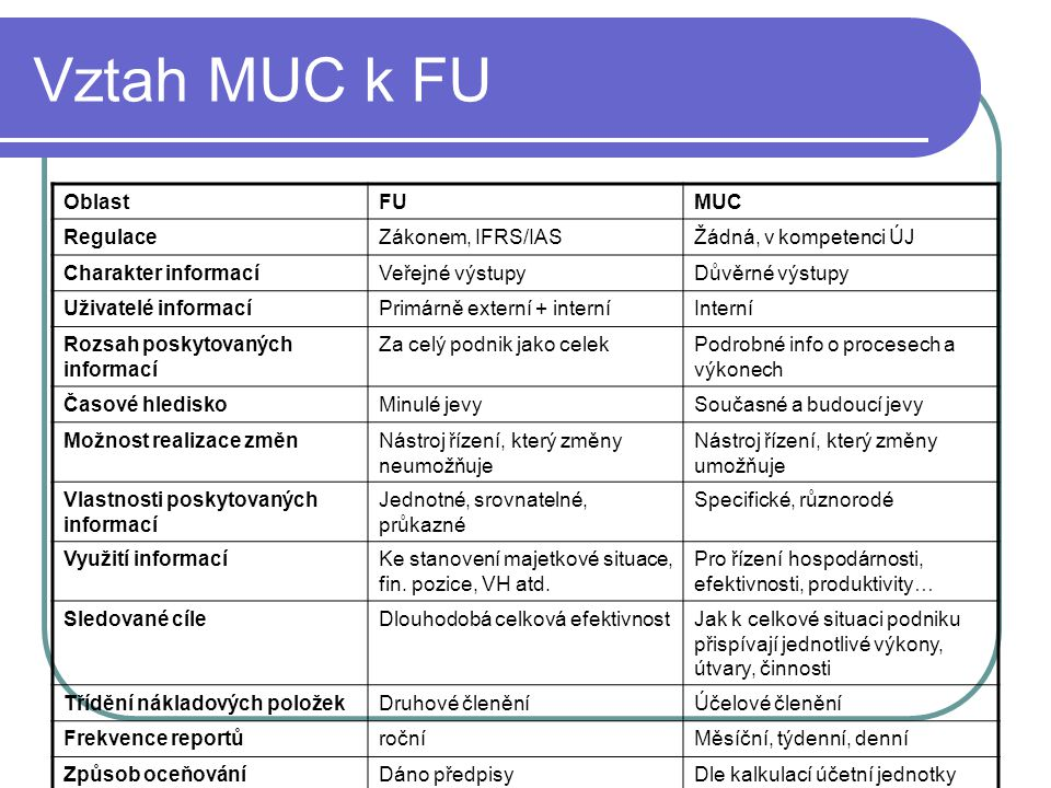 Vztah MUC k FU OblastFUMUC RegulaceZákonem, IFRS/IASŽádná, v kompetenci ÚJ Charakter informacíVeřejné výstupyDůvěrné výstupy Uživatelé informacíPrimár