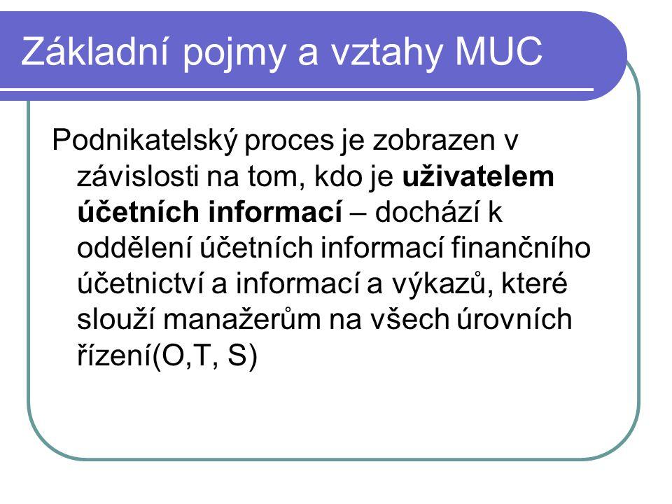 Základní pojmy a vztahy MUC Podnikatelský proces je zobrazen v závislosti na tom, kdo je uživatelem účetních informací – dochází k oddělení účetních i