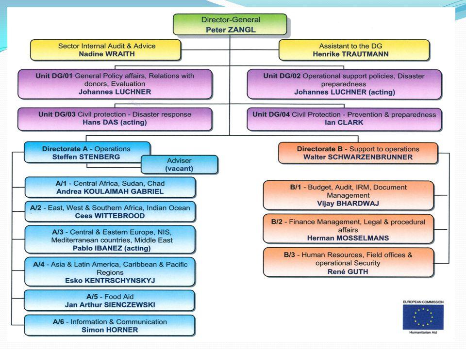 Civilní ochrana v rámci Rady EU Pracovní skupina pro civilní ochranu: PROCIV – E 21 Předsedá mu předsednictví Diskutuje návrhy dokumentů předložené Komisí (DG ECHO, DG JLS) Schází se minimálně 1 x měsíčně