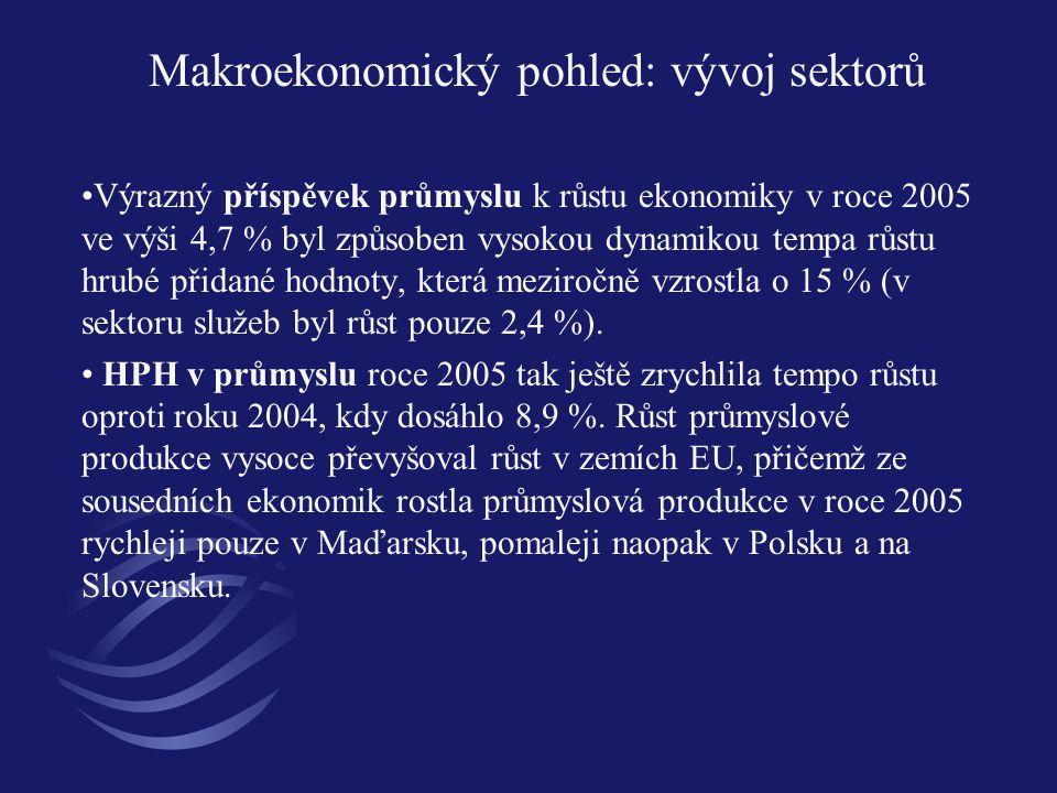 Makroekonomický pohled: vývoj sektorů Výrazný příspěvek průmyslu k růstu ekonomiky v roce 2005 ve výši 4,7 % byl způsoben vysokou dynamikou tempa růst