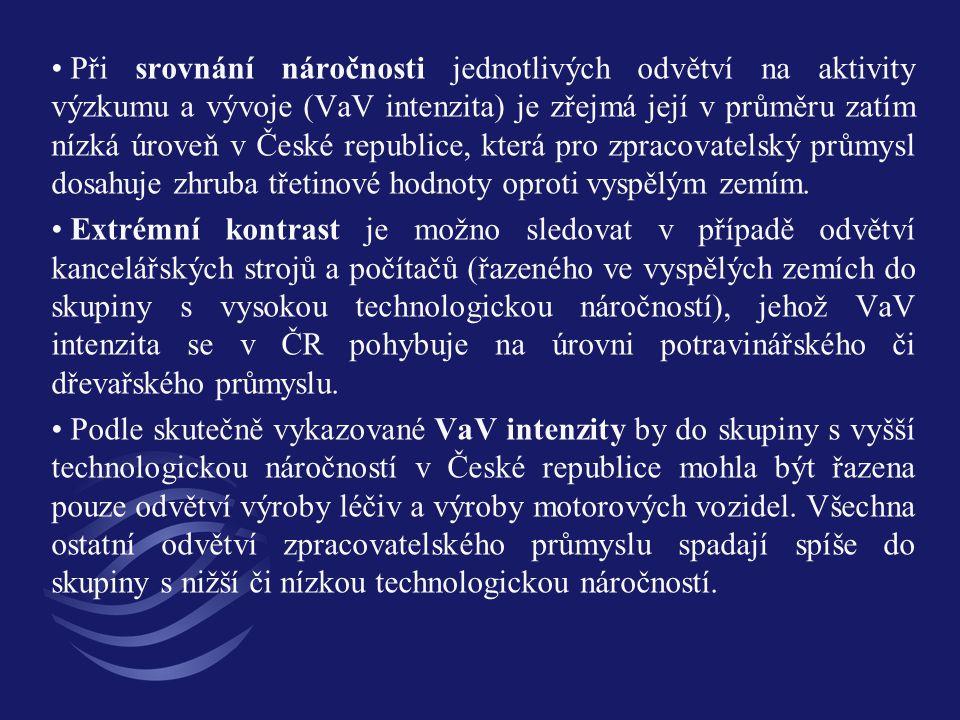 Při srovnání náročnosti jednotlivých odvětví na aktivity výzkumu a vývoje (VaV intenzita) je zřejmá její v průměru zatím nízká úroveň v České republic