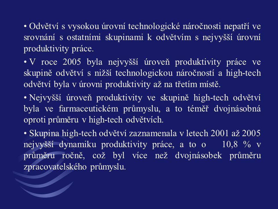 Odvětví s vysokou úrovní technologické náročnosti nepatří ve srovnání s ostatními skupinami k odvětvím s nejvyšší úrovní produktivity práce. V roce 20