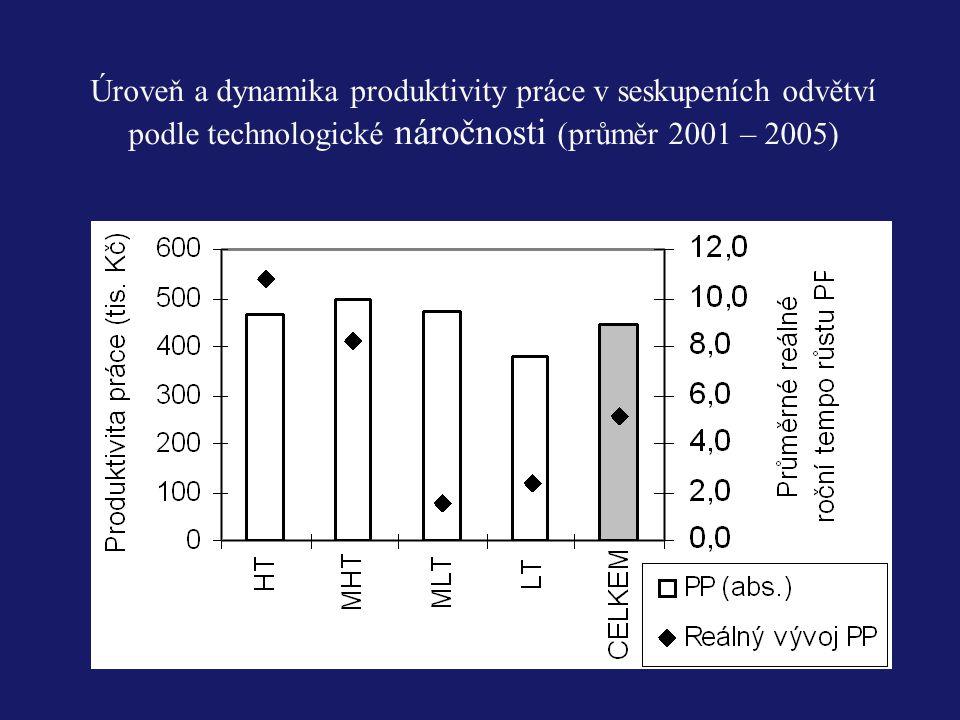 Úroveň a dynamika produktivity práce v seskupeních odvětví podle technologické náročnosti (průměr 2001 – 2005)