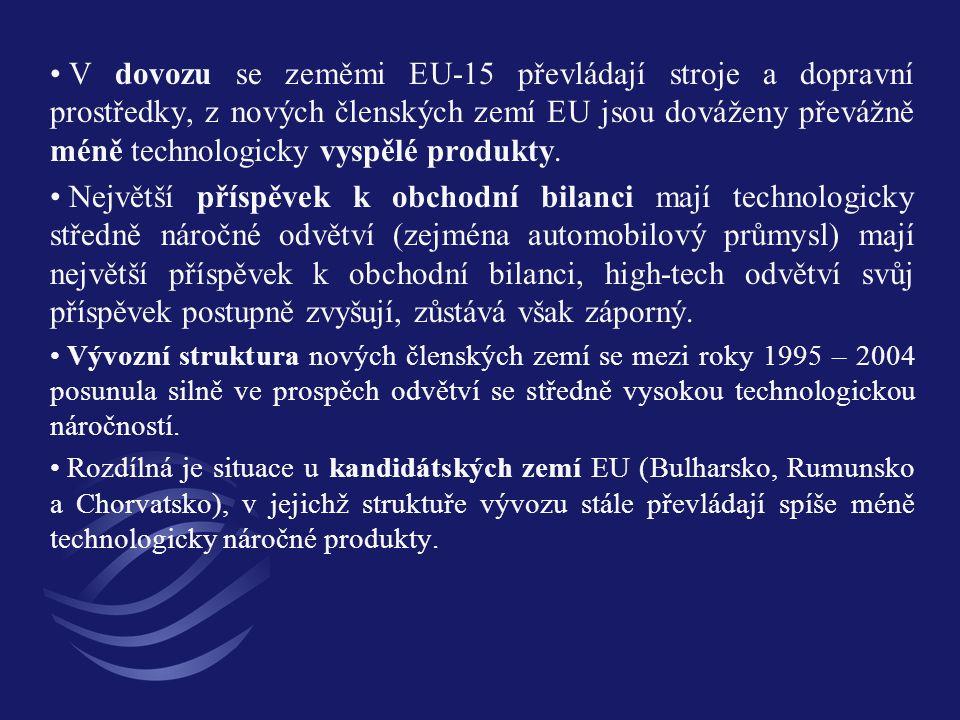 V dovozu se zeměmi EU-15 převládají stroje a dopravní prostředky, z nových členských zemí EU jsou dováženy převážně méně technologicky vyspělé produkt