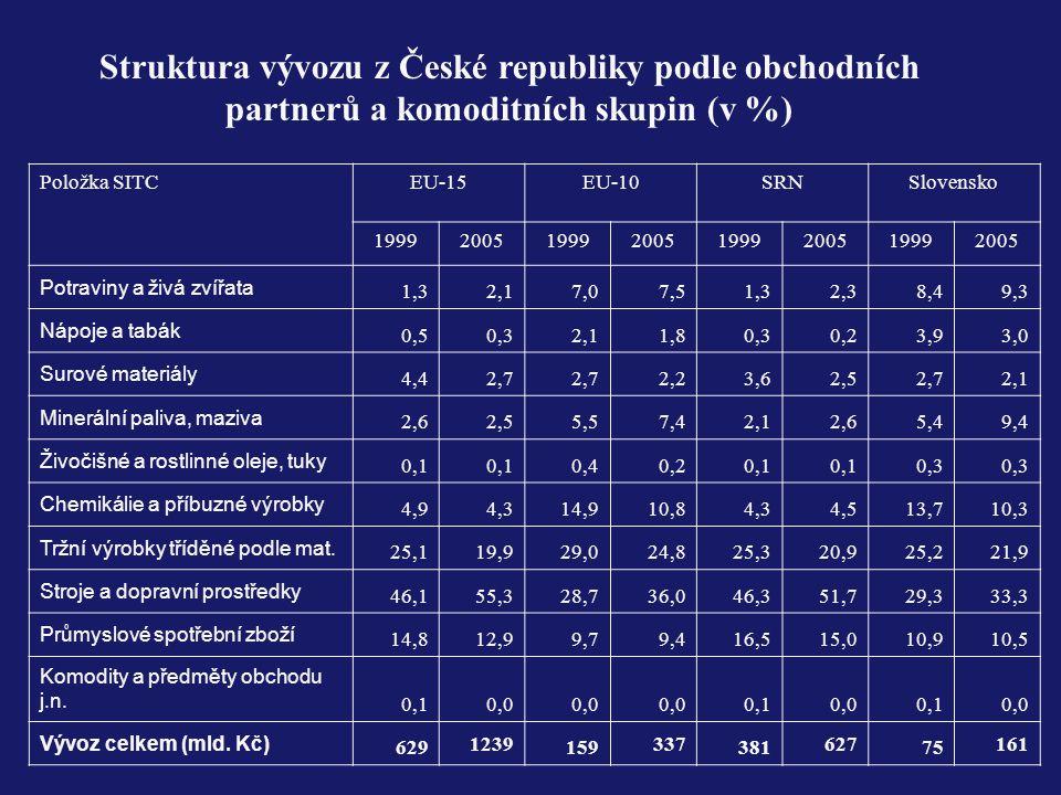 Struktura vývozu z České republiky podle obchodních partnerů a komoditních skupin (v %) Položka SITCEU-15EU-10SRNSlovensko 199920051999200519992005199