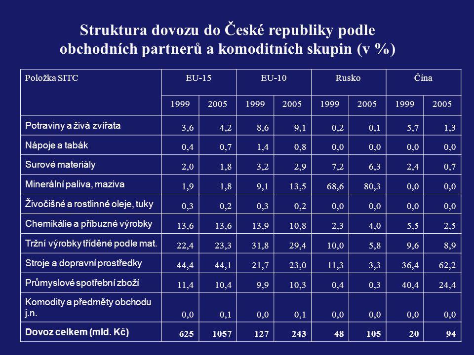 Struktura dovozu do České republiky podle obchodních partnerů a komoditních skupin (v %) Položka SITCEU-15EU-10RuskoČína 19992005199920051999200519992