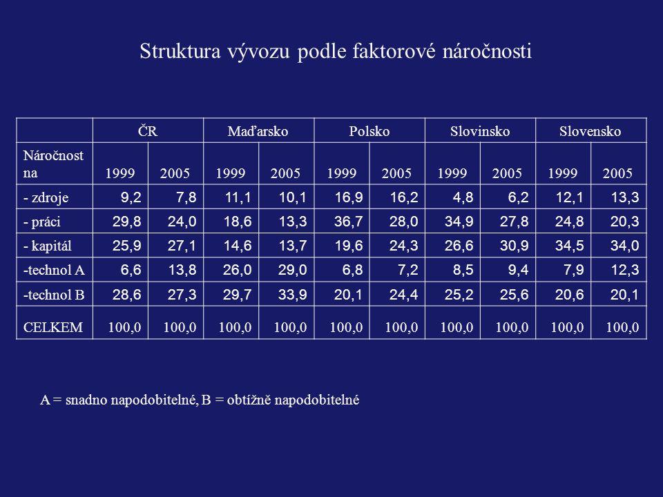 Struktura vývozu podle faktorové náročnosti ČRMaďarskoPolskoSlovinskoSlovensko Náročnost na1999200519992005199920051999200519992005 - zdroje 9,27,811,