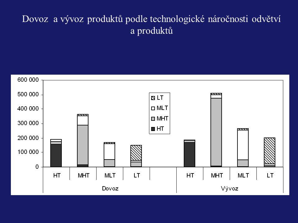 Dovoz a vývoz produktů podle technologické náročnosti odvětví a produktů
