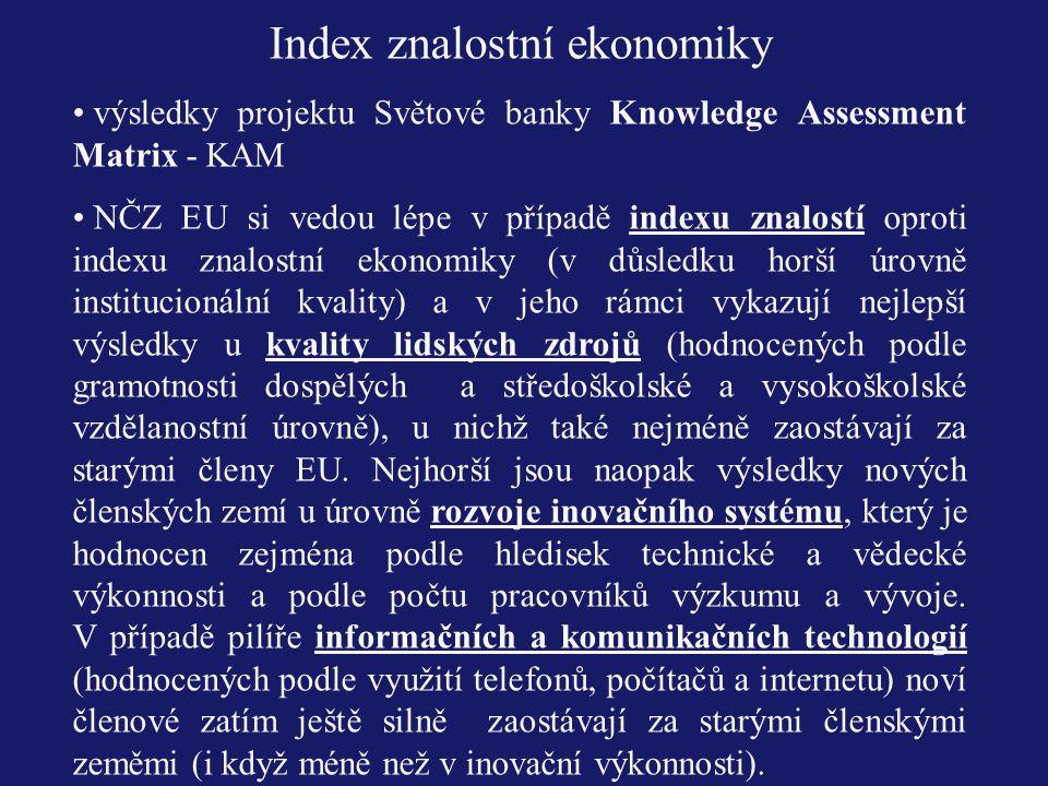 Index znalostní ekonomiky výsledky projektu Světové banky Knowledge Assessment Matrix - KAM NČZ EU si vedou lépe v případě indexu znalostí oproti inde
