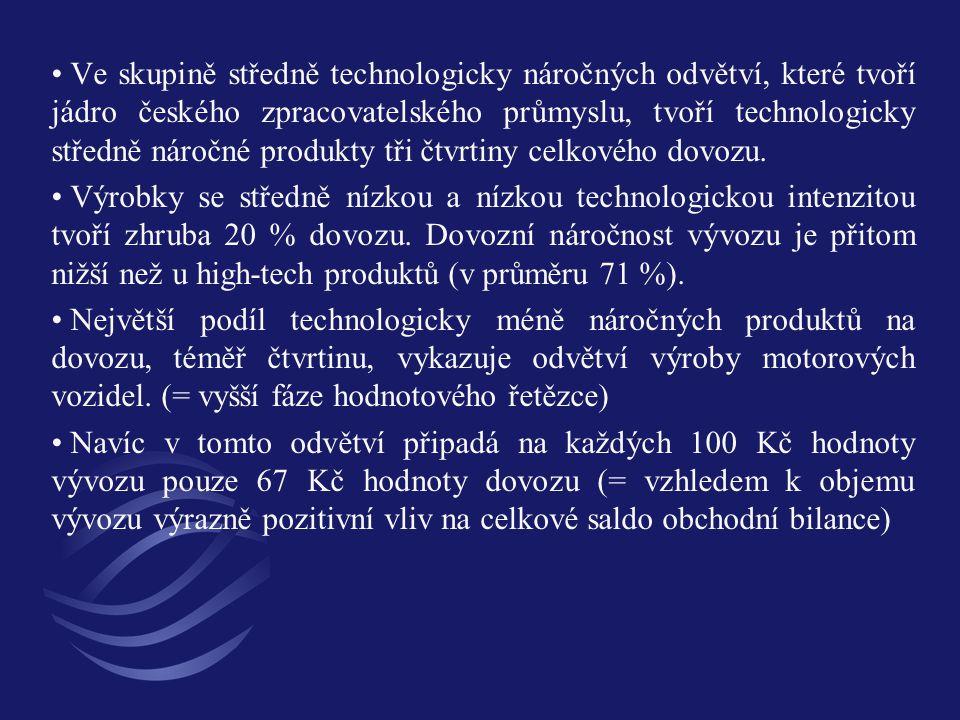 Ve skupině středně technologicky náročných odvětví, které tvoří jádro českého zpracovatelského průmyslu, tvoří technologicky středně náročné produkty
