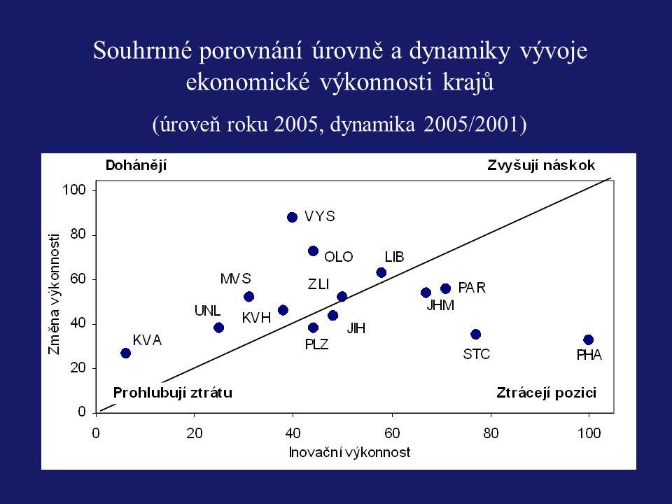 Souhrnné porovnání úrovně a dynamiky vývoje ekonomické výkonnosti krajů (úroveň roku 2005, dynamika 2005/2001)