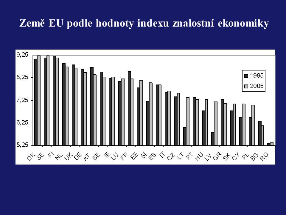 Země EU podle hodnoty indexu znalostní ekonomiky