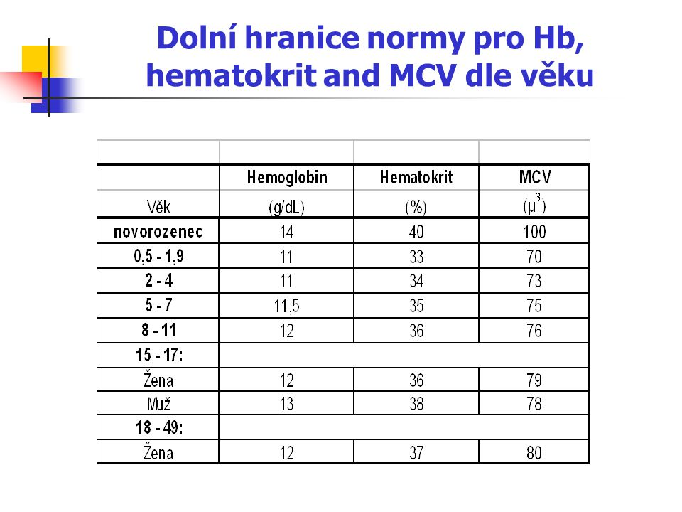 Hereditární sférocytóza nejčastější typ dědičné hemolytické anémie v Severní Evropě, autozomálně dominantní dědičnost způsobená defekty proteins zahrnutých ve vertikálních interakcí mezi skeletem membrány a lipidovou dvouvrstvou (spektrin, ankyrin, pallidin) sférické erytrocyty- sférocyty (při ztrátě povrchové plochy relativně k objemu) sférocyty nejsou schopny průchodu splenickou mikrocirkulací, kde předčasně zanikají