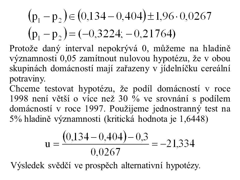 Protože daný interval nepokrývá 0, můžeme na hladině významnosti 0,05 zamítnout nulovou hypotézu, že v obou skupinách domácností mají zařazeny v jídel